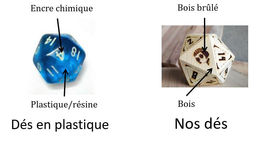 La différence entre des dés classiques et entre nos dés en bois écologique, made in France et personnalisables